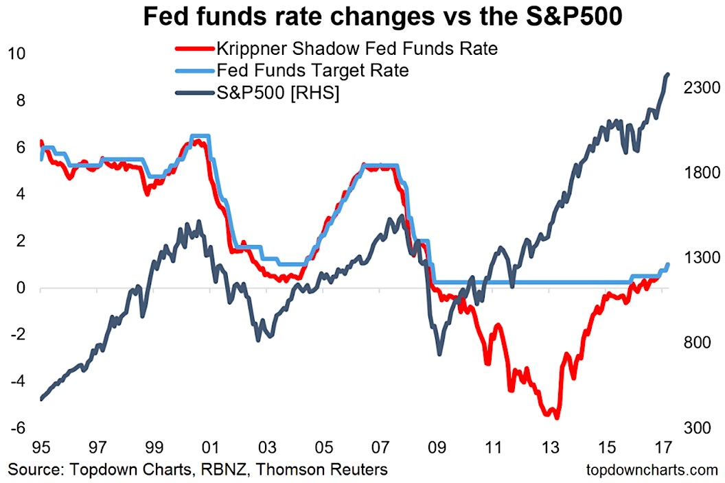 Interest Rate Hikes DonT Matter Until They Do  See It Market