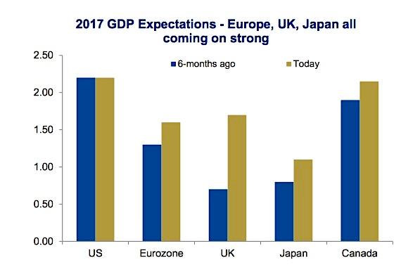gdp expectations chart global synchronized growth united states uk europe japan year 2017