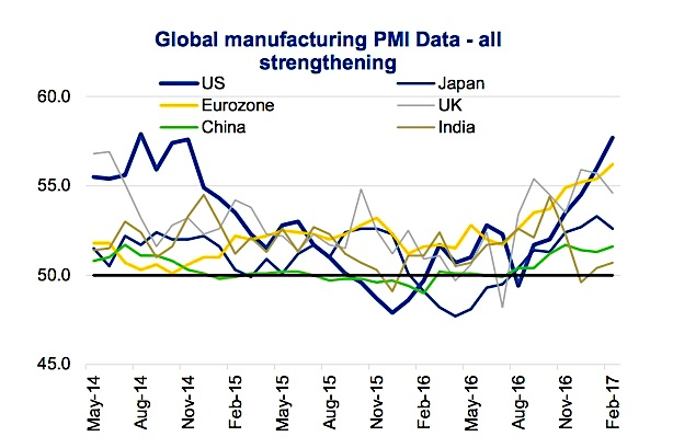 global manufacturing pmi data synchronized global growth 2017