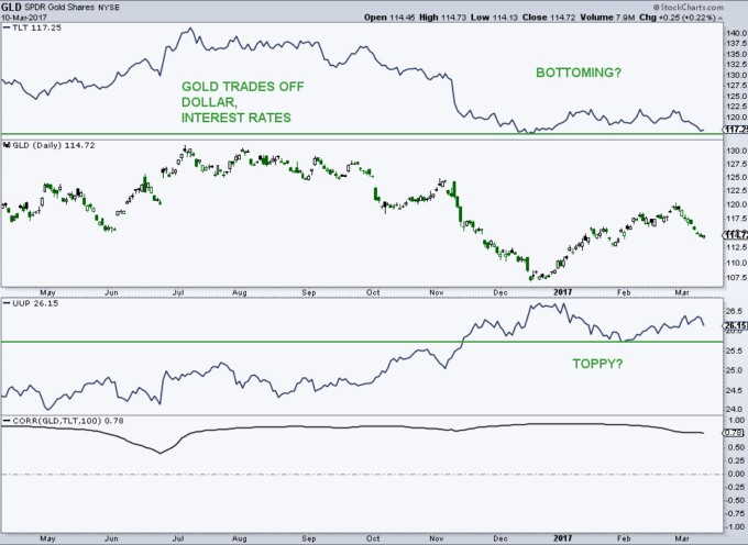 Gold Trading Update: Eyeing Bonds & The U.S. Dollar