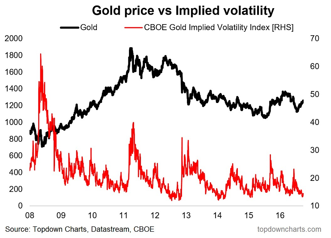 gold prices implied volatility march 2017