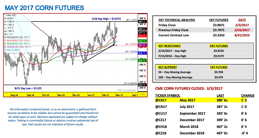 Us Corn Futures Weekly Market Outlook March 5 See It Market