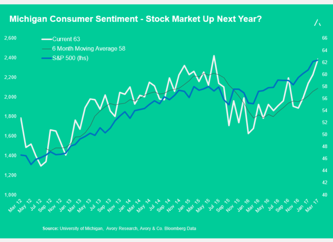 Michigan Consumer Sentiment: Is Now A Good Time To Buy Stocks?