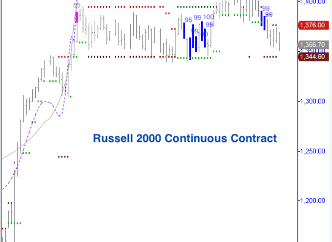 Russell 2000: False Breakout May Spell Trouble For Small Caps