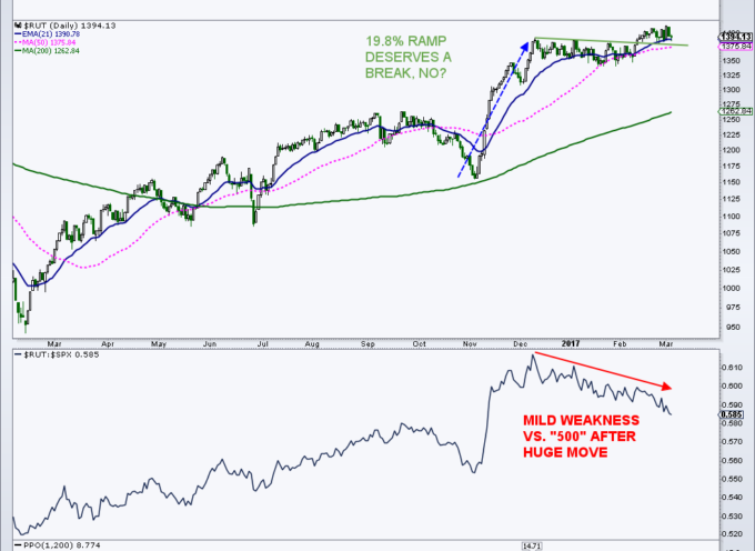 US Stocks: Some Perspective On Current Market Leadership