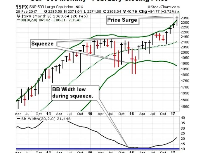 S&P 500: Rare Bollinger Band Signal Clears Important Hurdle