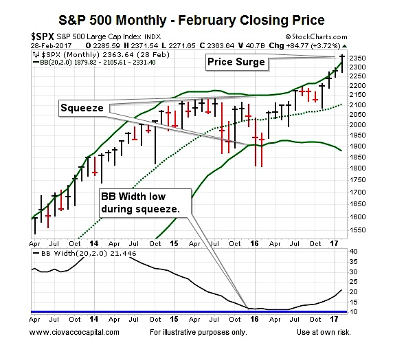 S&p bollinger bands