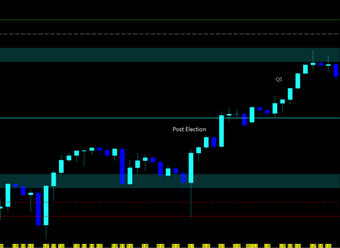 Stock Market Futures Weekly Trend Analysis – March 27