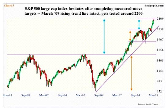 Image result for aging bull market