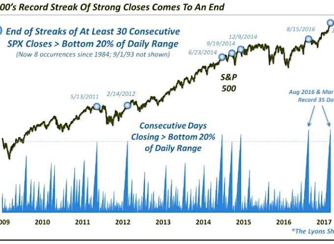 """Stock Market Streak Of """"Strong"""" Closes Ends: Weakness Next?"""