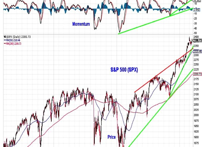 S&P 500 Weekly Outlook: Is The Rally Losing Steam?