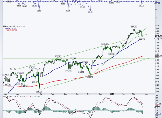S&P 500 Chart Update: Price Targets For This Pullback