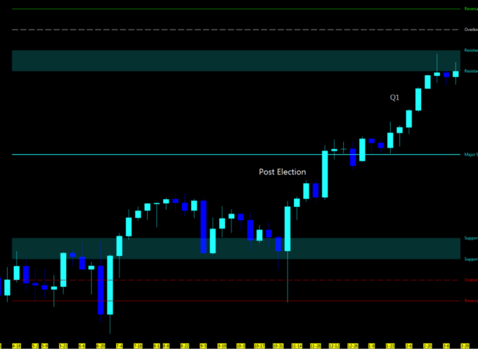 Stock Market Futures Weekly Trend Analysis – March 19