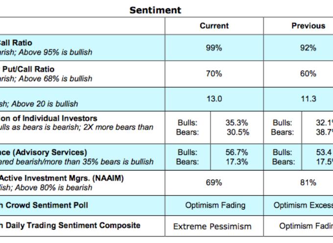 Market Update: Investor Psychology Reverses; Stocks Too?