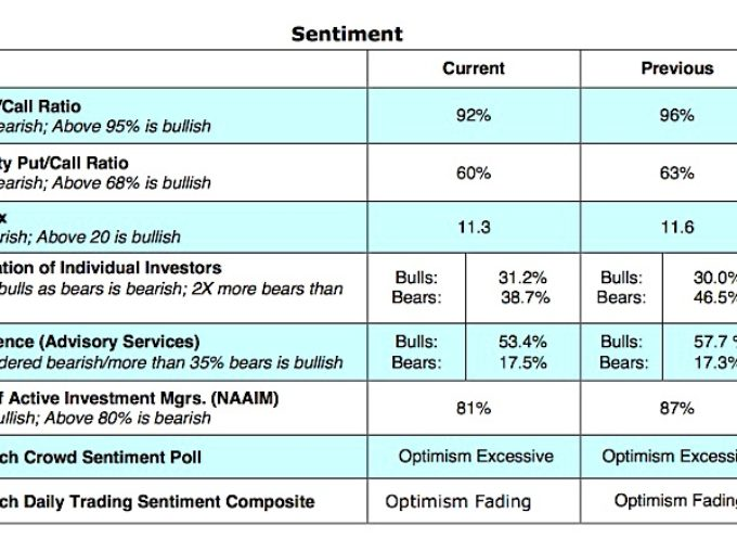 Investor Optimism Fades From Peak: Are Stocks Vulnerable?