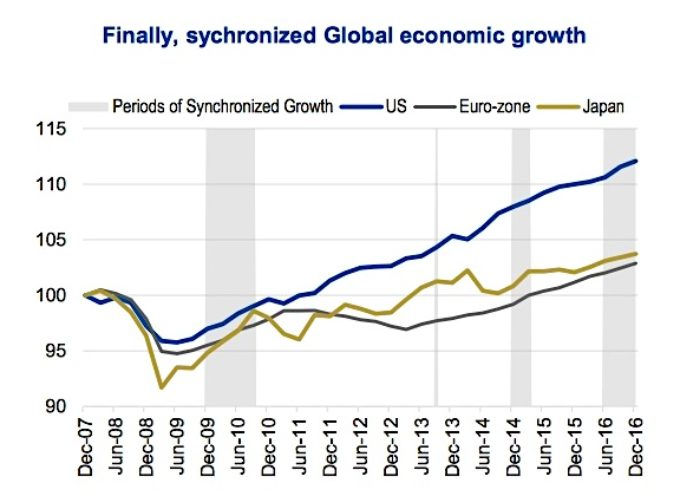 Markets See First Extended Period Of Synchronized Global Growth In 6 Years