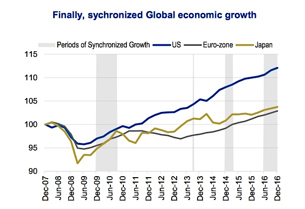 Markets See First Extended Period Of Synchronized Global ...  Economic Growth Chart
