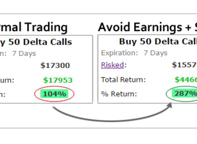 Tesla Stock Options Case Study (TSLA): Finding A Winning Strategy