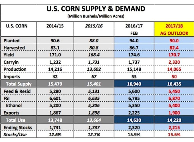 U.S. Corn Futures Weekly Market Outlook – March 5
