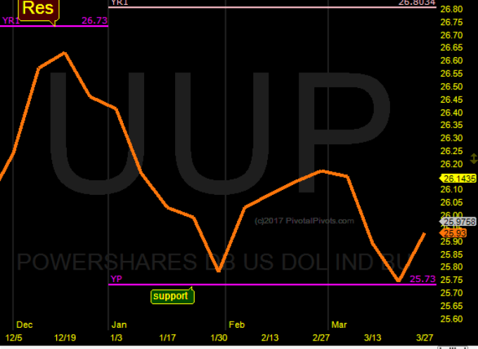 US Dollar Index Forms Double Bottom Pattern At Yearly Pivot