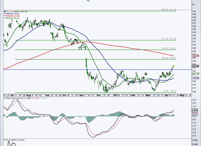 Treasury Bonds Chart Update (TLT): Fibonacci Price Targets