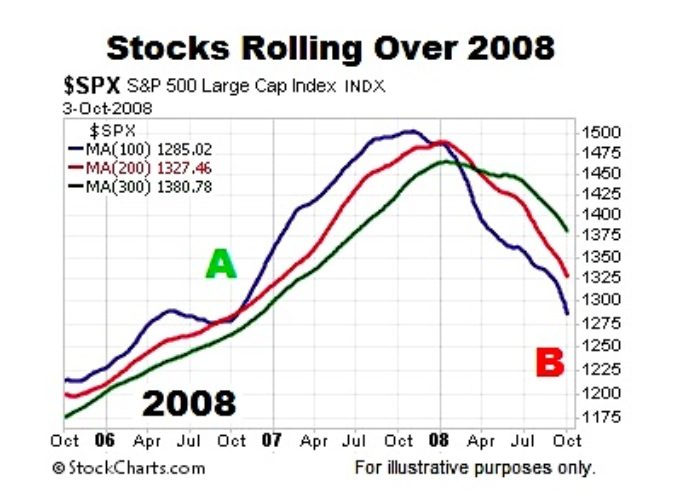 Bull Market Update: Trend Indicators Still Favor New Highs