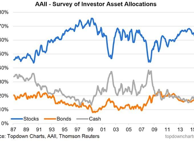 Asset Allocation: Trends & Insights For Investors (April 2017)
