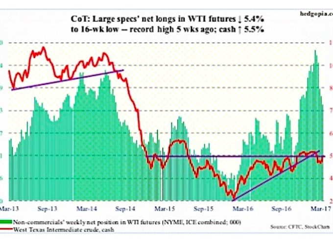 3 COT Report Charts For Commodities Traders