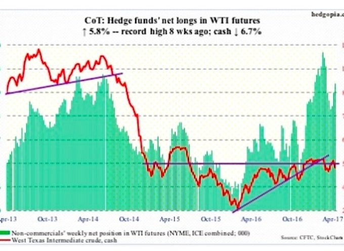 COT Report Data (April 21): 3 Charts For Commodity Futures Traders