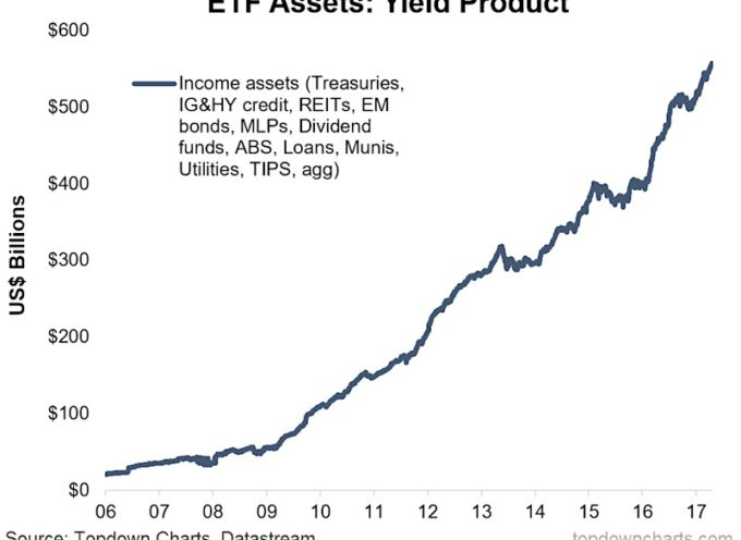 Is A Bubble Brewing In Income Assets?