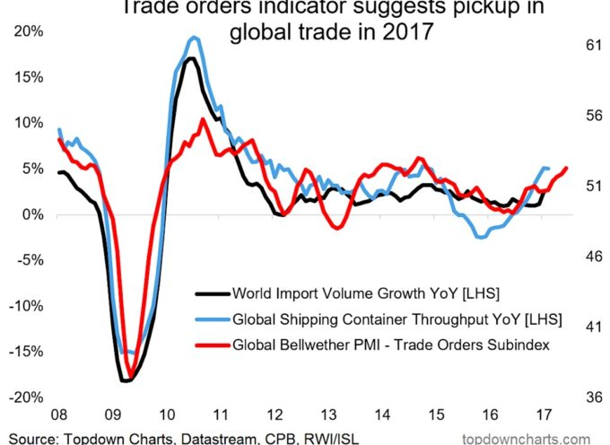 Protectionist Headwinds? Global Trade Is Accelerating!