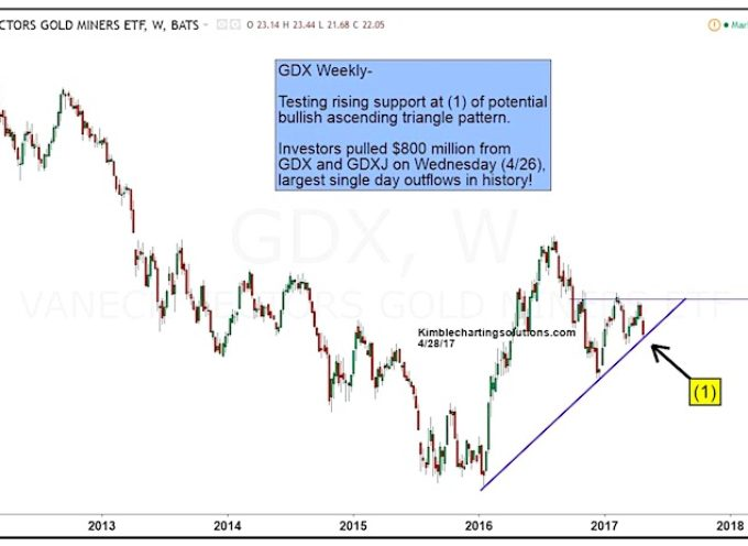 Gold Miners ETF (GDX): Critical Juncture For Bulls!
