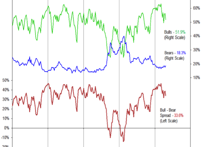 S&P 500 Weekly Outlook: Market Trends Cooling