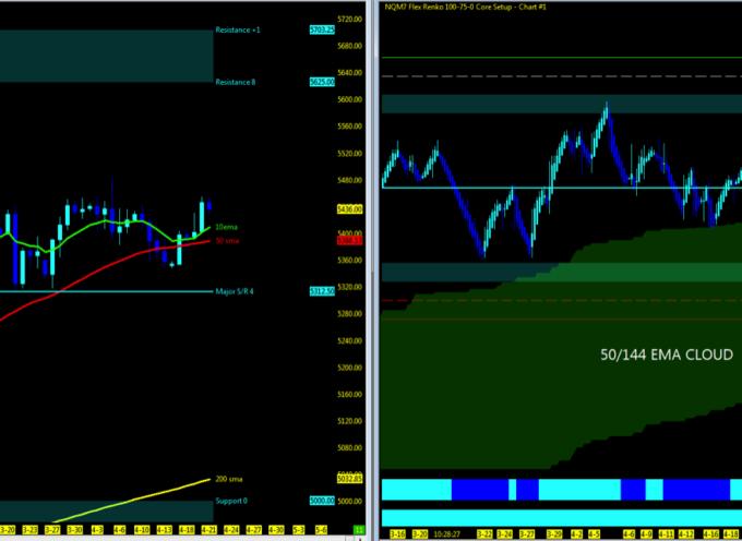 Nasdaq and S&P 500 Futures Weekly Trend Analysis – April 24