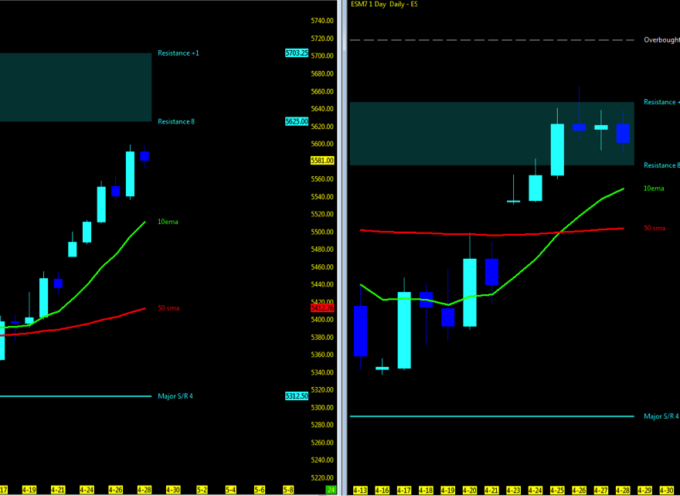 Nasdaq and S&P 500 Futures Weekly Trend Analysis – May 1