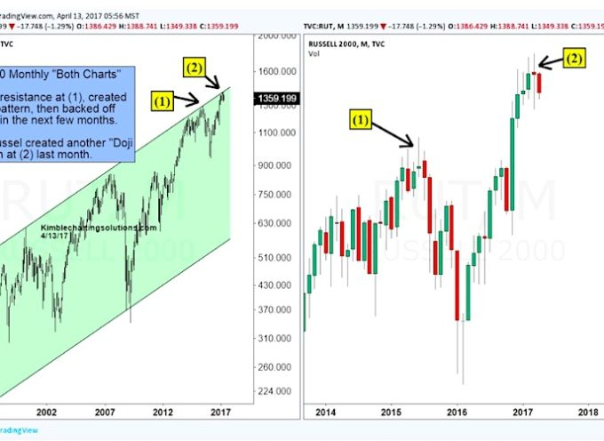 "Will This Russell 2000 ""Doji Star"" Candle Spell Trouble?"