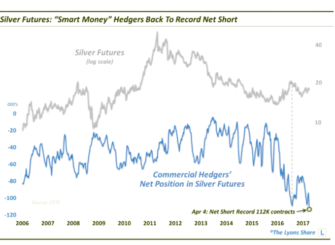 Silver Futures: Smart Money Betting On Another Leg Lower