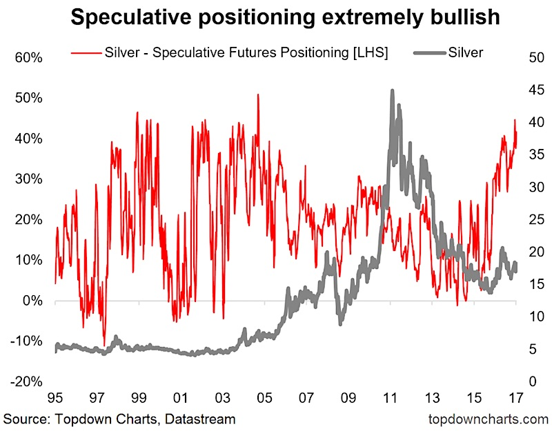 silver speculative positioning new bull market chart_april 5