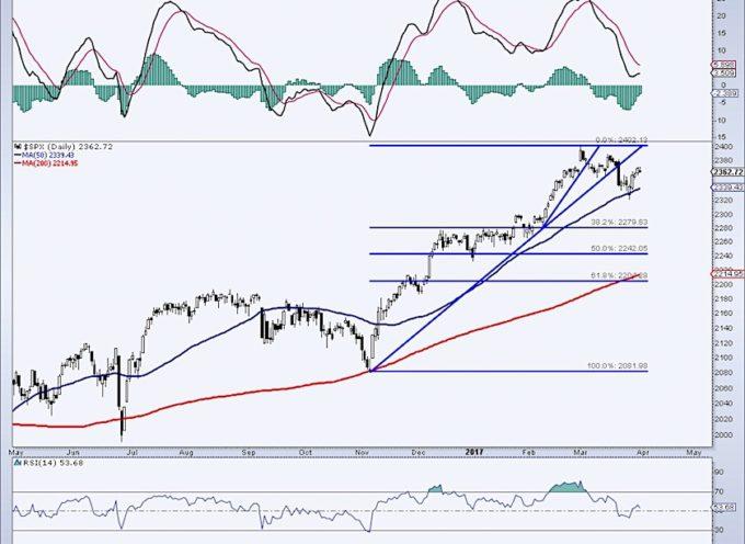 S&P 500 Weekend Update: Investor Sentiment Undergoing Reset