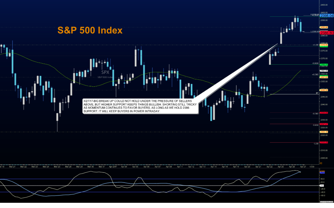 S p 500 futures trading outlook for april 27 see it market