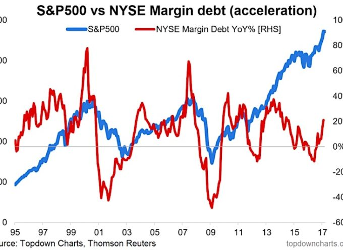 Margin Debt: Forget The Level, Watch The Change!