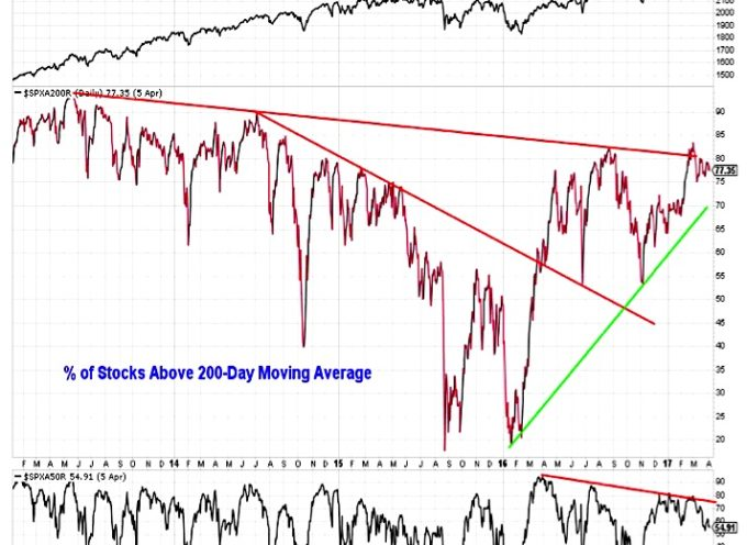 S&P 500 Weekly Outlook: This Rally Could Use A Reset