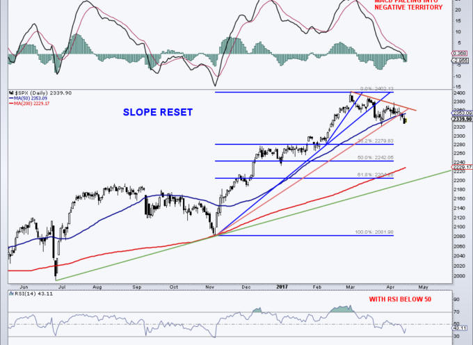 S&P 500 Update: Navigating The Choppy Price Action