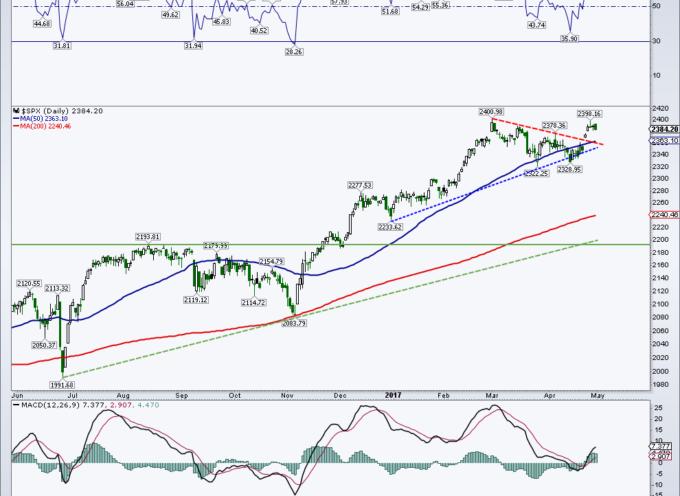 S&P 500 Update: Charts Still Bullish Across Multiple Time Frames