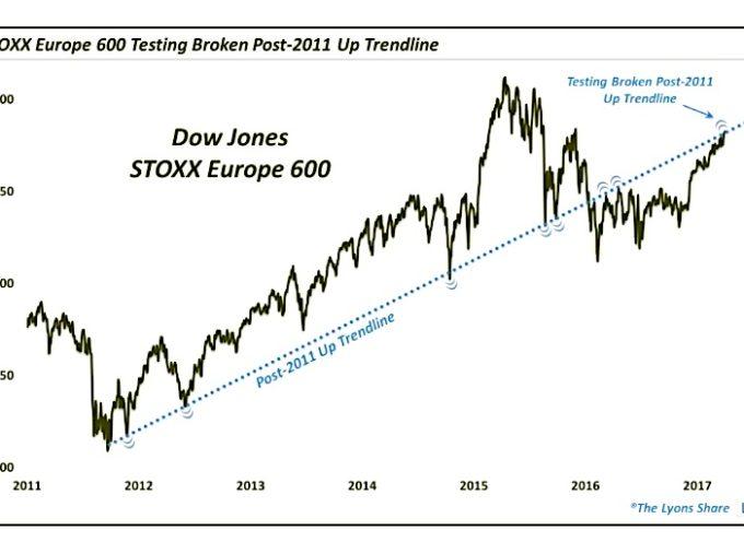 Dow Jones STOXX Europe 600 Index Rallies Into Resistance