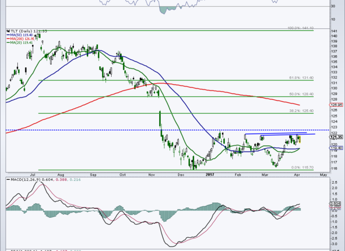 Treasury Bonds Update (TLT): Bulls Eyeing Key Resistance