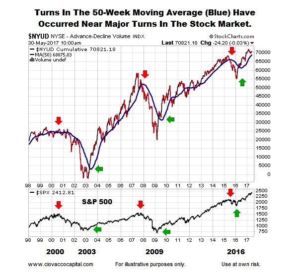What are moving averages?