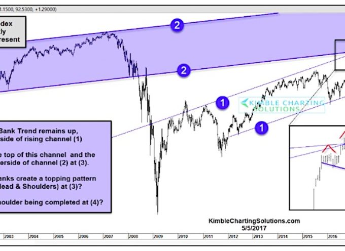 Are Bank Stocks Losing Momentum? Watch This Pattern!