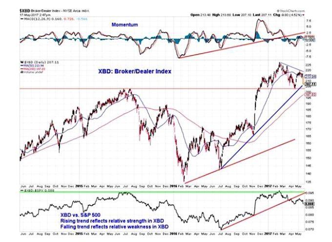 Political Rumblings Awaken Sleep-Walking Stock Market
