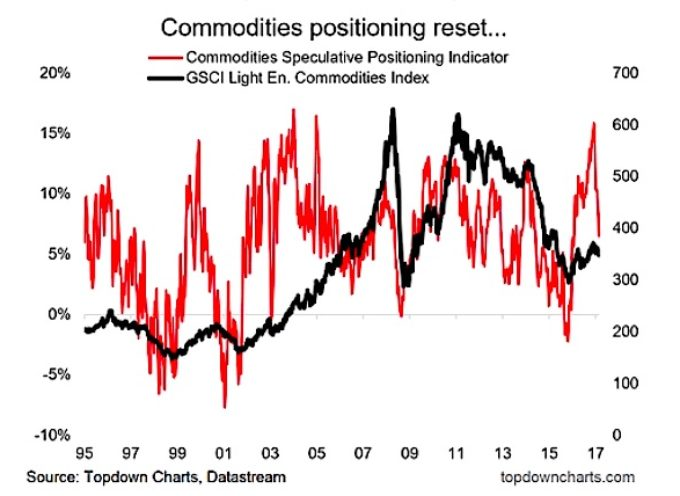 Are Commodities Undergoing A Positioning Reset?